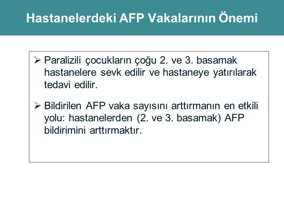 AFP Vakaları Neden Bildirilmiyor.
