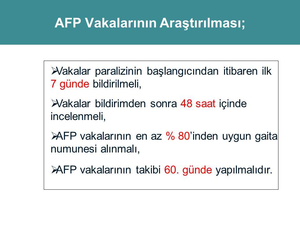AFP Vakalarının Araştırılması;  Vakalar paralizinin başlangıcından itibaren ilk 7 günde bildirilmeli,  Vakalar bildirimden sonra 48 saat içinde ince