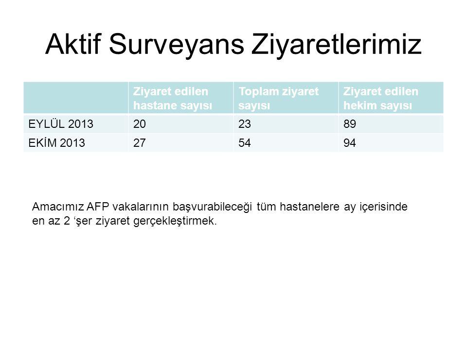 Aktif Surveyans Ziyaretlerimiz Ziyaret edilen hastane sayısı Toplam ziyaret sayısı Ziyaret edilen hekim sayısı EYLÜL 2013202389 EKİM 2013275494 Amacım