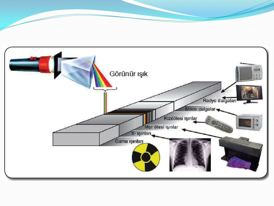  Beyaz ışığın oluşturduğu görünür ışık yelpazesine göremediğimiz ancak varlığını değişik yöntemlerle anladığımız diğer ışık türleri de belli özelliklerine göre dâhil edilirse ışık tayfı veya ışık spektrumu olarak adlandırılan bir enerji bandı elde edilmiş olur.