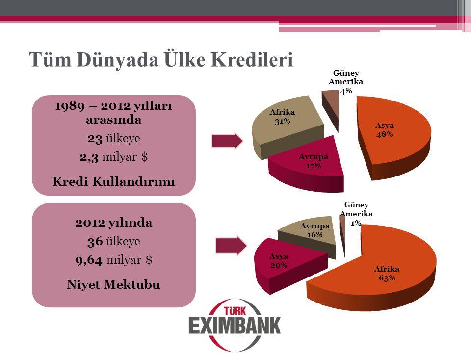 Tüm Dünyada Ülke Kredileri 1989 – 2012 yılları arasında 23 ülkeye 2,3 milyar $ Kredi Kullandırımı 2012 yılında 36 ülkeye 9,64 milyar $ Niyet Mektubu