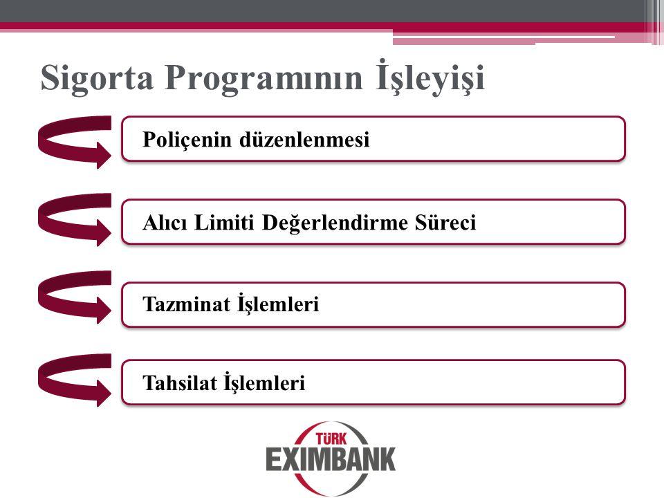 Sigorta Programının İşleyişi Poliçenin düzenlenmesi Alıcı Limiti Değerlendirme Süreci Tazminat İşlemleri Tahsilat İşlemleri