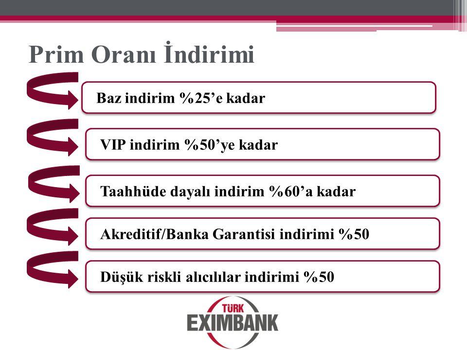 Prim Oranı İndirimi Baz indirim %25'e kadar VIP indirim %50'ye kadar Taahhüde dayalı indirim %60'a kadar Akreditif/Banka Garantisi indirimi %50 Düşük