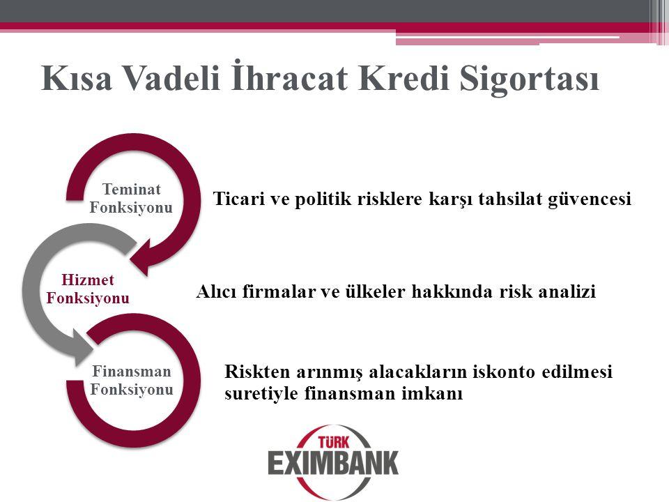 Ticari ve politik risklere karşı tahsilat güvencesi Teminat Fonksiyonu Alıcı firmalar ve ülkeler hakkında risk analizi Hizmet Fonksiyonu Riskten arınm