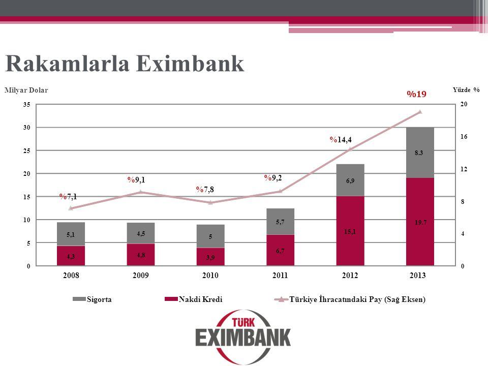 Rakamlarla Eximbank 4,3 4,8 3,9 6,7 15,1 19.7 5,1 4,5 5 5,7 6,9 8.3 200820092010201120122013 %7,1 %9,1 %7,8 %9,2 %14,4 %19 SigortaNakdi KrediTürkiye İ