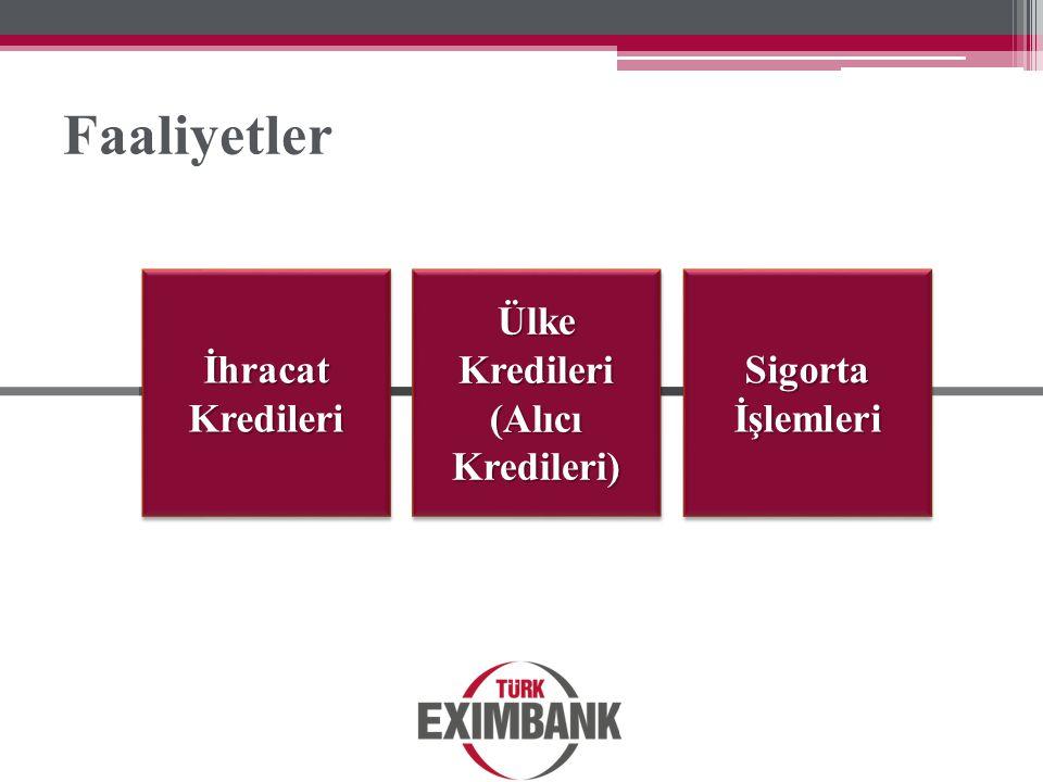 Faaliyetler Ülke Kredileri (Alıcı Kredileri) Sigorta İşlemleri İhracat Kredileri