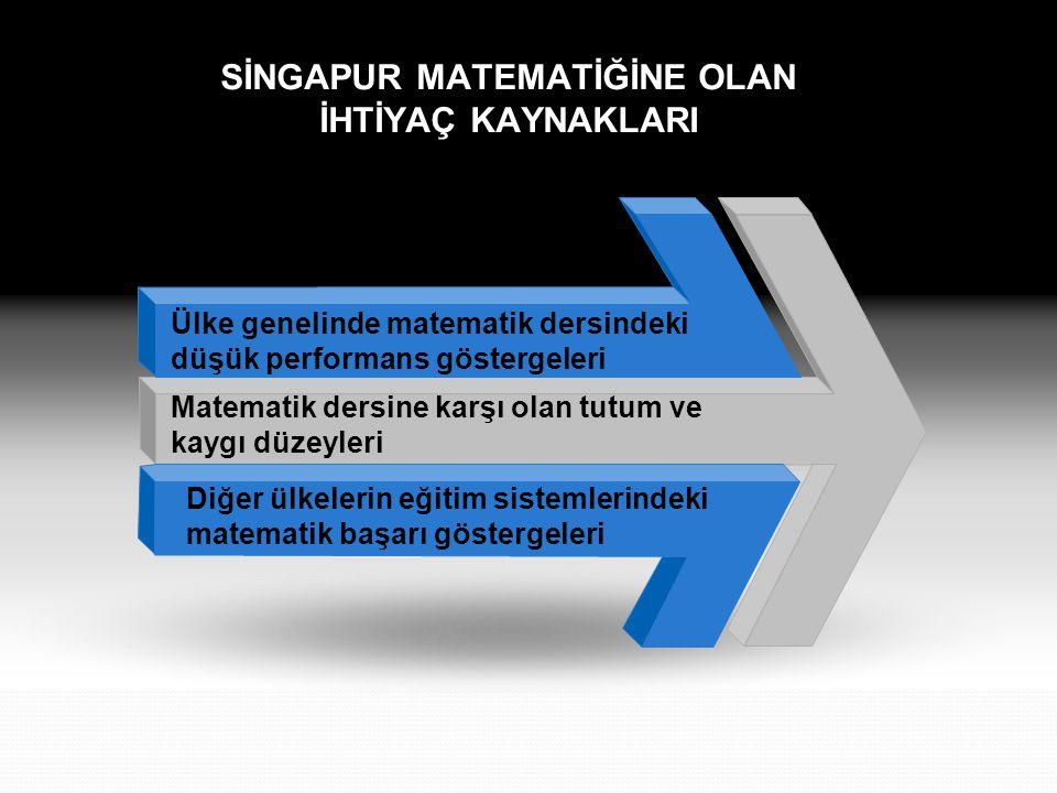öğrenme ortamının çeşitli materyallerle sistemli bir şekilde yapılandırıldığı Öğrenci merkezli Geleneksel öğretim anlayışlarına tepki olarak ortaya çıkan Öğrenmenin öğrencinin kontrolü altında yürütüldüğü her öğrencinin kendi öğrenme hızında ilerlediği Öğrencilerin matematiksel düşünme sistemine yeni anlayış kazandıran Singapur Matematik Öğretimi Hüseyin İŞERİ
