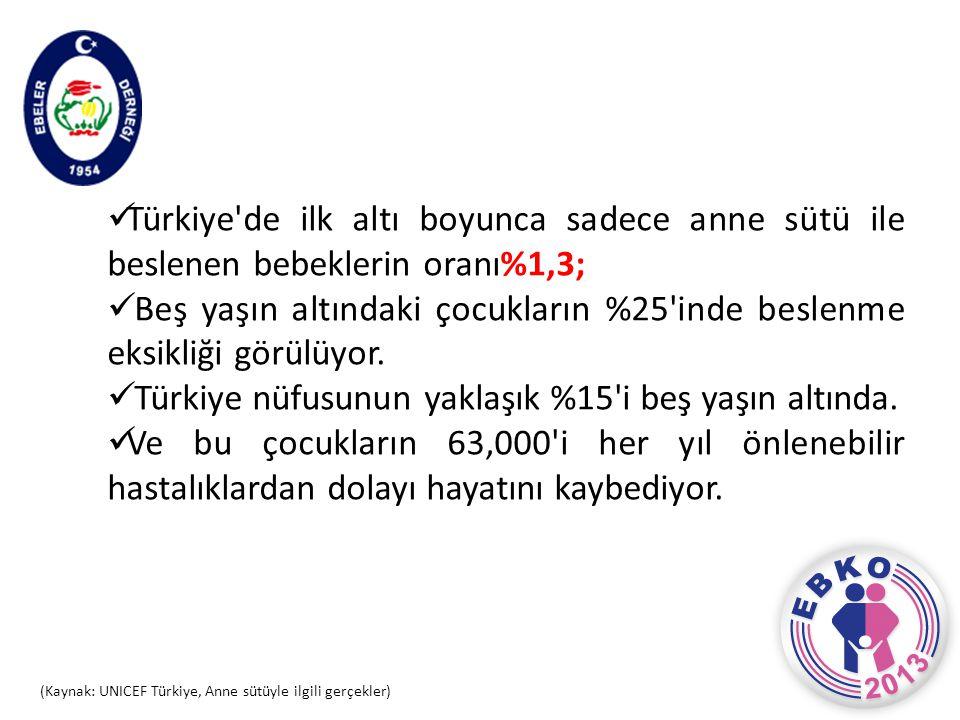  Türkiye'de ilk altı boyunca sadece anne sütü ile beslenen bebeklerin oranı%1,3;  Beş yaşın altındaki çocukların %25'inde beslenme eksikliği görülüy