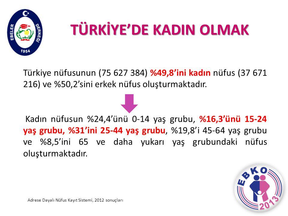 TÜRKİYE'DE KADIN OLMAK Türkiye nüfusunun (75 627 384) %49,8'ini kadın nüfus (37 671 216) ve %50,2'sini erkek nüfus oluşturmaktadır. Kadın nüfusun %24,