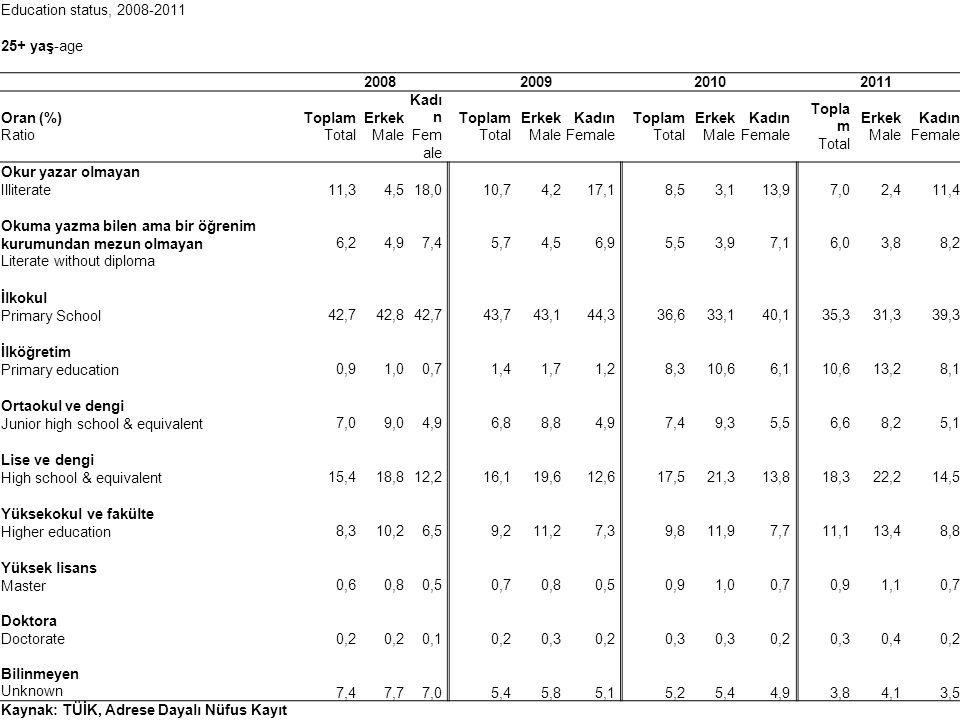 Education status, 2008-2011 25+ yaş-age 2008 2009 2010 2011 Oran (%) Ratio Toplam Total Erkek Male Kadı n Fem ale Toplam Total Erkek Male Kadın Female