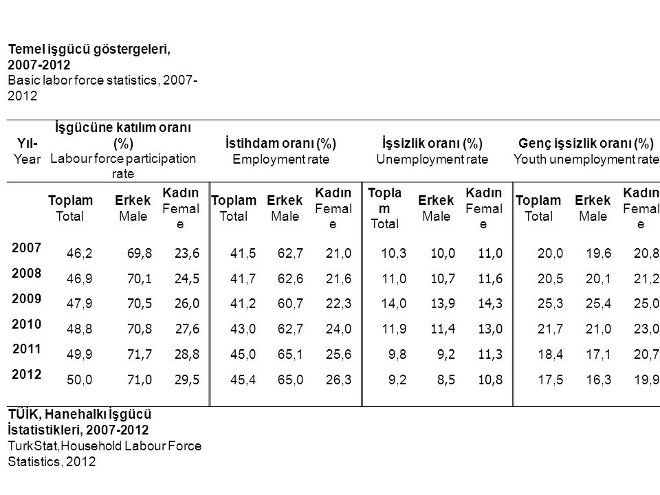 Temel işgücü göstergeleri, 2007-2012 Basic labor force statistics, 2007- 2012 Yıl- Year İşgücüne katılım oranı (%) Labour force participation rate İstihdam oranı (%) Employment rate İşsizlik oranı (%) Unemployment rate Genç işsizlik oranı (%) Youth unemployment rate Toplam Total Erkek Male Kadın Femal e Toplam Total Erkek Male Kadın Femal e Topla m Total Erkek Male Kadın Femal e Toplam Total Erkek Male Kadın Femal e 2007 46,2 69,823,6 41,562,721,0 10,3 10,011,0 20,019,620,8 2008 46,9 70,124,5 41,762,621,6 11,0 10,711,6 20,520,121,2 2009 47,9 70,526,0 41,260,722,3 14,0 13,914,3 25,325,425,0 2010 48,8 70,827,6 43,062,724,0 11,9 11,413,0 21,721,023,0 2011 49,9 71,728,8 45,065,125,6 9,8 9,211,3 18,417,120,7 2012 50,0 71,029,5 45,465,026,3 9,2 8,510,8 17,516,319,9 TÜİK, Hanehalkı İşgücü İstatistikleri, 2007-2012 TurkStat,Household Labour Force Statistics, 2012