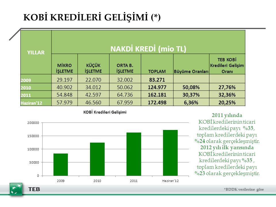 KOBİ KREDİLERİ GELİŞİMİ (*) *BDDK verilerine göre 2011 yılında KOBİ kredilerinin ticari kredilerdeki payı %35, toplam kredilerdeki payı %24 olarak gerçekleşmiştir.