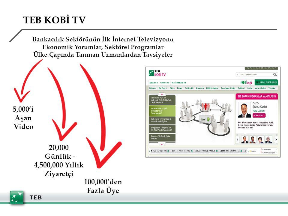 20,000 Günlük - 4,500,000 Yıllık Ziyaretçi 100,000'den Fazla Üye 5,000'i Aşan Video Bankacılık Sektörünün İlk İnternet Televizyonu Ekonomik Yorumlar, Sektörel Programlar Ülke Çapında Tanınan Uzmanlardan Tavsiyeler TEB KOBİ TV