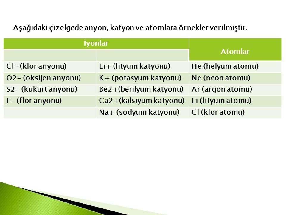 Aşağıdaki çizelgede anyon, katyon ve atomlara örnekler verilmiştir. İyonlar Atomlar Cl- (klor anyonu)Li+ (lityum katyonu)He (helyum atomu) O2- (oksije