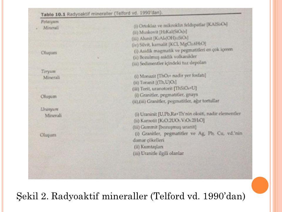 Şekil 2. Radyoaktif mineraller (Telford vd. 1990'dan)