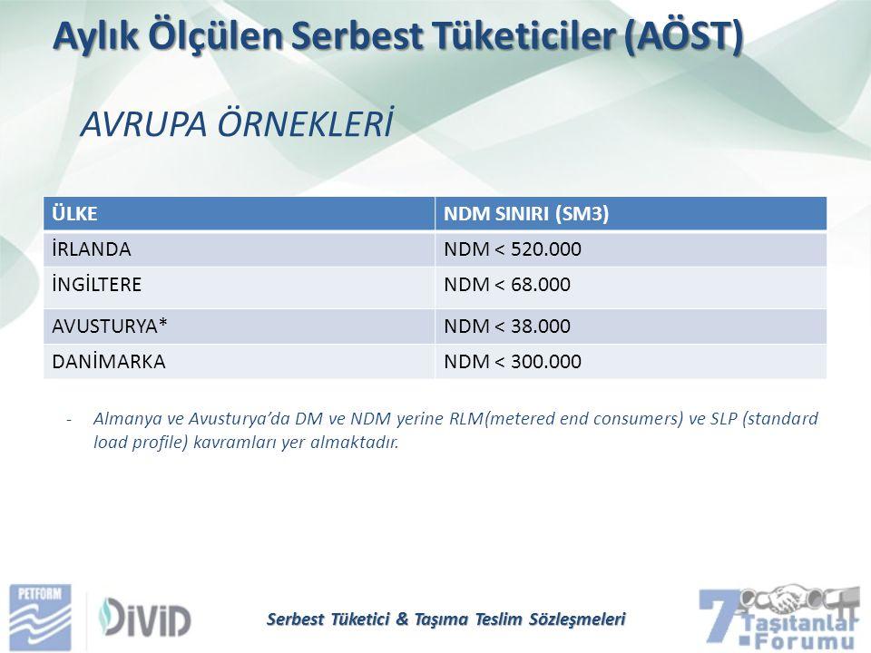 Aylık Ölçülen Serbest Tüketiciler (AÖST) AVRUPA ÖRNEKLERİ Serbest Tüketici & Taşıma Teslim Sözleşmeleri ÜLKENDM SINIRI (SM3) İRLANDANDM < 520.000 İNGİ