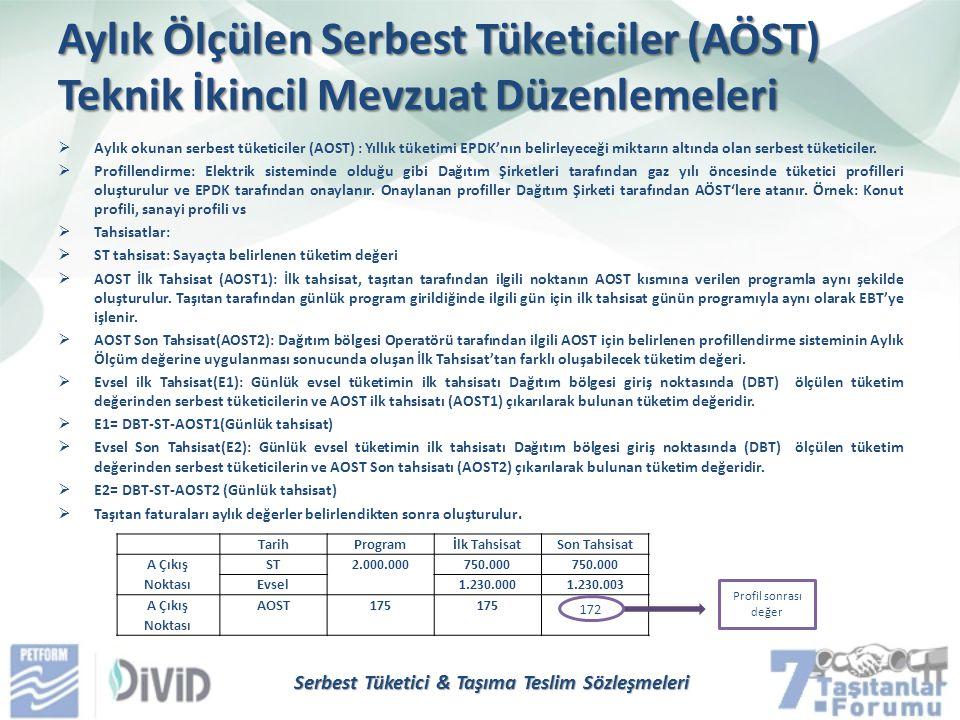 Aylık Ölçülen Serbest Tüketiciler (AÖST) Teknik İkincil Mevzuat Düzenlemeleri  Aylık okunan serbest tüketiciler (AOST) : Yıllık tüketimi EPDK'nın bel