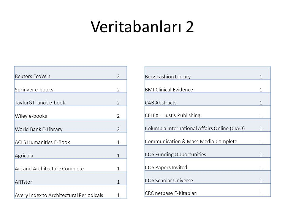Veritabanları 2 Reuters EcoWin2 Springer e-books2 Taylor&Francis e-book2 Wiley e-books2 World Bank E-Library2 ACLS Humanities E-Book1 Agricola1 Art and Architecture Complete1 ARTstor1 Avery Index to Architectural Periodicals1 Berg Fashion Library1 BMJ Clinical Evidence1 CAB Abstracts1 CELEX - Justis Publishing1 Columbia International Affairs Online (CIAO)1 Communication & Mass Media Complete1 COS Funding Opportunities1 COS Papers Invited1 COS Scholar Universe1 CRC netbase E-Kitapları1