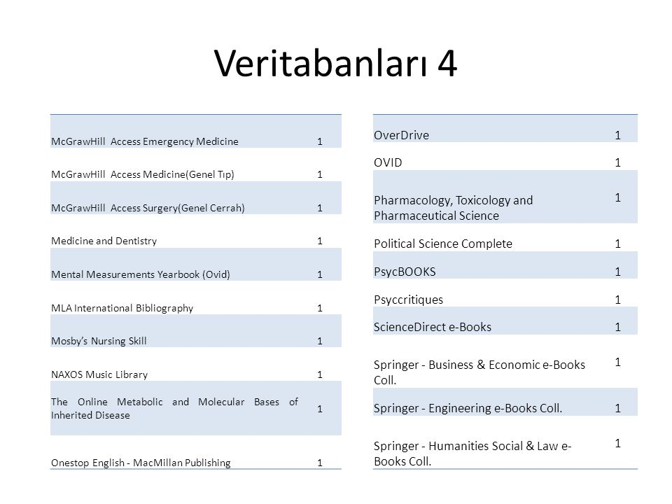 Veritabanları 4 McGrawHill Access Emergency Medicine1 McGrawHill Access Medicine(Genel Tıp)1 McGrawHill Access Surgery(Genel Cerrah)1 Medicine and Dentistry1 Mental Measurements Yearbook (Ovid)1 MLA International Bibliography1 Mosby's Nursing Skill1 NAXOS Music Library1 The Online Metabolic and Molecular Bases of Inherited Disease 1 Onestop English - MacMillan Publishing1 OverDrive1 OVID1 Pharmacology, Toxicology and Pharmaceutical Science 1 Political Science Complete1 PsycBOOKS1 Psyccritiques1 ScienceDirect e-Books1 Springer - Business & Economic e-Books Coll.