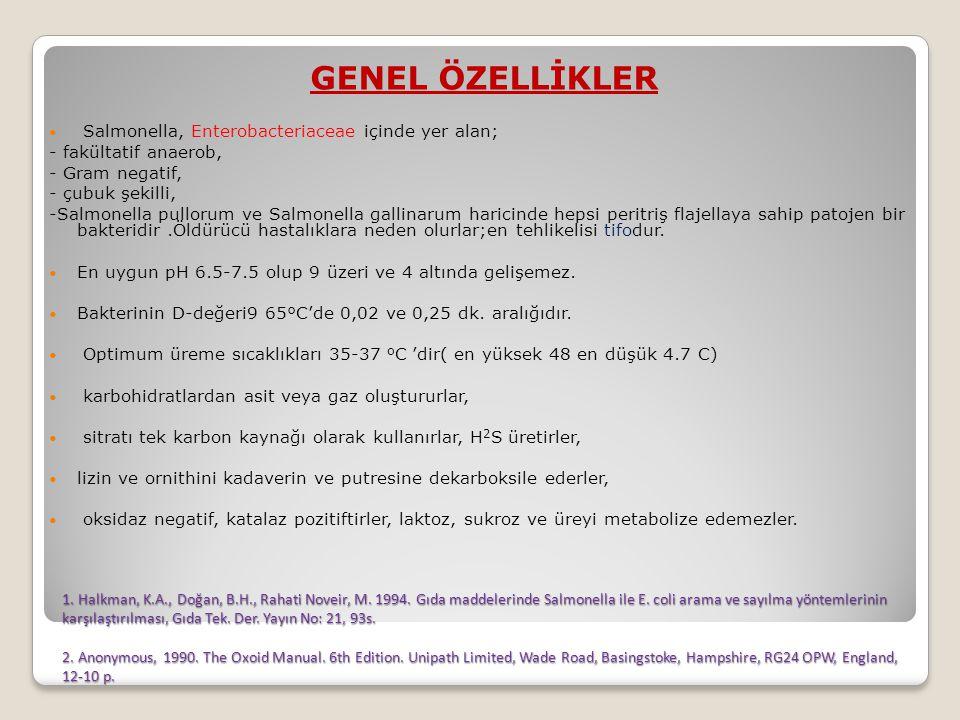1.Halkman, K.A., Doğan, B.H., Rahati Noveir, M. 1994.