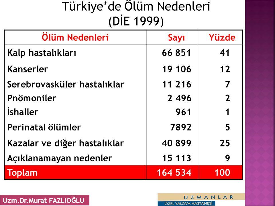Türkiye'de Ölüm Nedenleri (DİE 1999) Ölüm Nedenleri Sayı Yüzde Kalp hastalıkları 66 851 41 Kanserler 19 106 12 Serebrovasküler hastalıklar 11 216 7 Pn