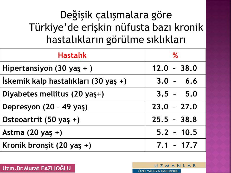 Değişik çalışmalara göre Türkiye'de erişkin nüfusta bazı kronik hastalıkların görülme sıklıkları Hastalık% Hipertansiyon (30 yaş + ) 12.0 – 38.0 İskemik kalp hastalıkları (30 yaş +) 3.0 – 6.6 Diyabetes mellitus (20 yaş+) 3.5 – 5.0 Depresyon (20 – 49 yaş) 23.0 – 27.0 Osteoartrit (50 yaş +) 25.5 – 38.8 Astma (20 yaş +) 5.2 – 10.5 Kronik bronşit (20 yaş +) 7.1 – 17.7 21 Uzm.Dr.Murat FAZLIOĞLU