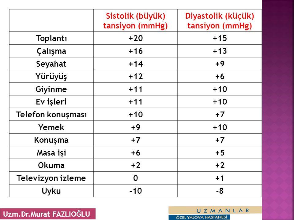 Sistolik (büyük) tansiyon (mmHg) Diyastolik (küçük) tansiyon (mmHg) Toplantı+20+15 Çalışma+16+13 Seyahat+14+9 Yürüyüş+12+6 Giyinme+11+10 Ev işleri+11+