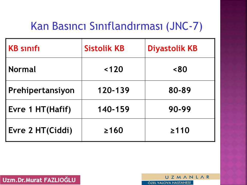 Kan Basıncı Sınıflandırması (JNC-7) KB sınıfıSistolik KBDiyastolik KB Normal<120 <80 Prehipertansiyon120-13980-89 Evre 1 HT(Hafif)140-15990-99 Evre 2