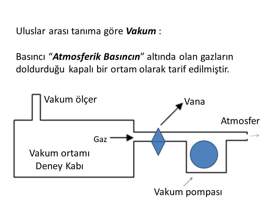 """Uluslar arası tanıma göre Vakum : Basıncı """"Atmosferik Basıncın"""" altında olan gazların doldurduğu kapalı bir ortam olarak tarif edilmiştir. Vakum ölçer"""