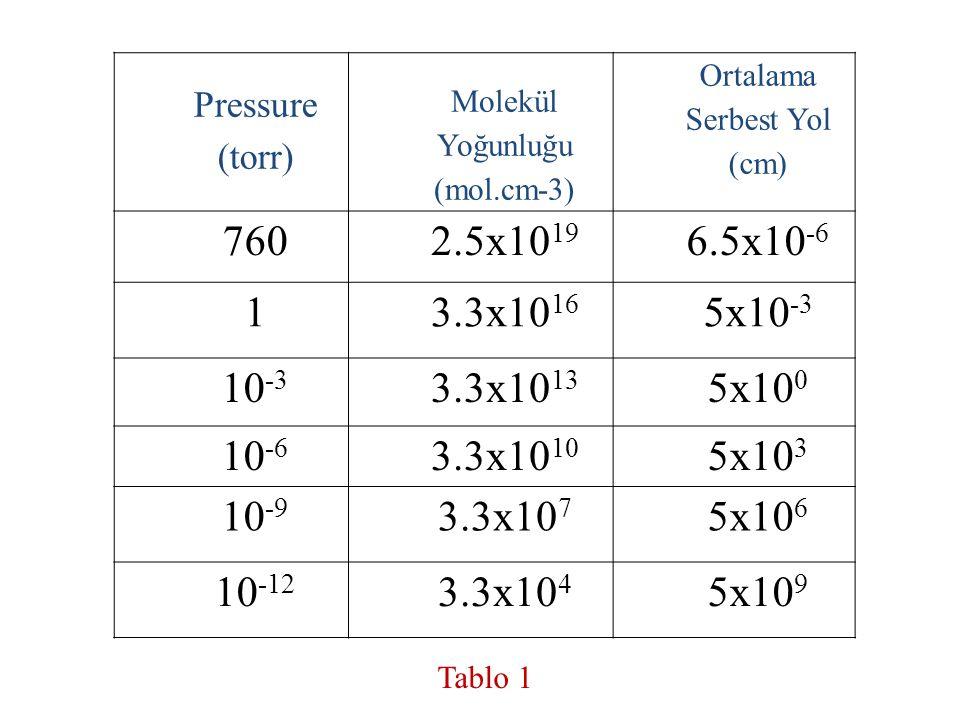 Pressure (torr) Molekül Yoğunluğu (mol.cm-3) Ortalama Serbest Yol (cm) 7602.5x10 19 6.5x10 -6 13.3x10 16 5x10 -3 10 -3 3.3x10 13 5x10 0 10 -6 3.3x10 1