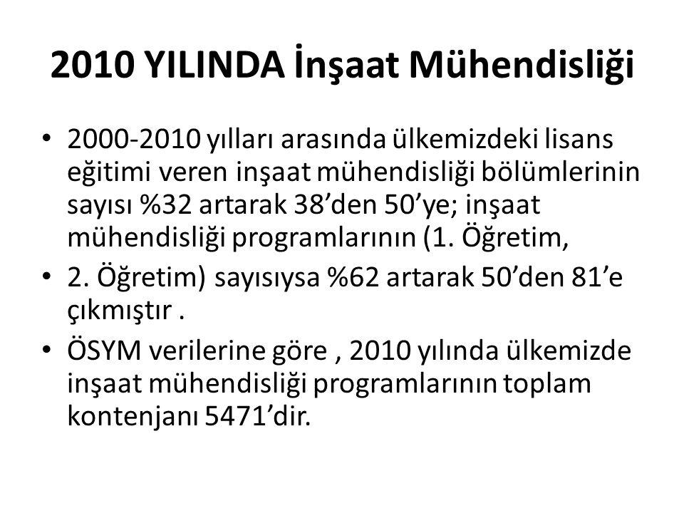 2010 YILINDA İnşaat Mühendisliği • 2000-2010 yılları arasında ülkemizdeki lisans eğitimi veren inşaat mühendisliği bölümlerinin sayısı %32 artarak 38'