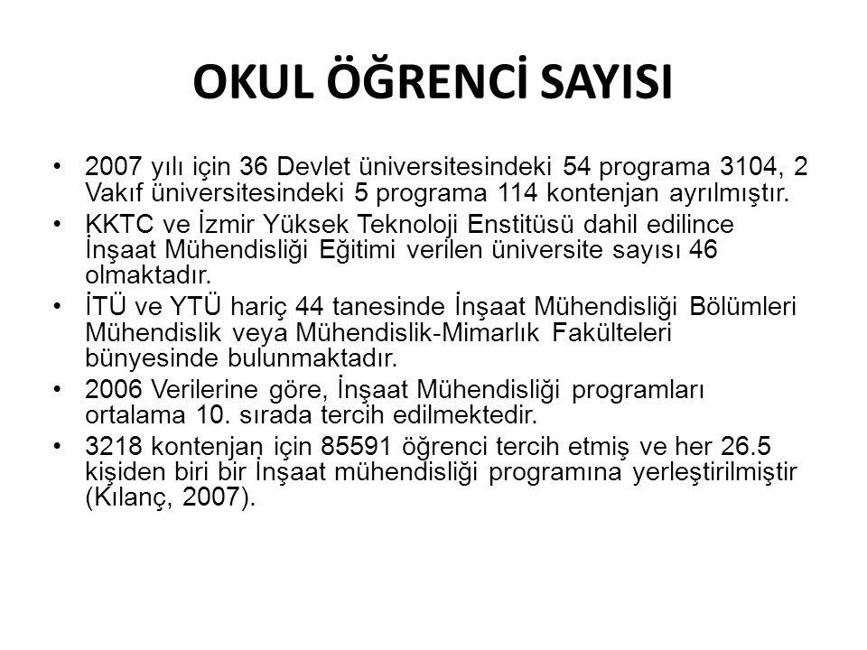 OKUL ÖĞRENCİ SAYISI •2007 yılı için 36 Devlet üniversitesindeki 54 programa 3104, 2 Vakıf üniversitesindeki 5 programa 114 kontenjan ayrılmıştır. •KKT