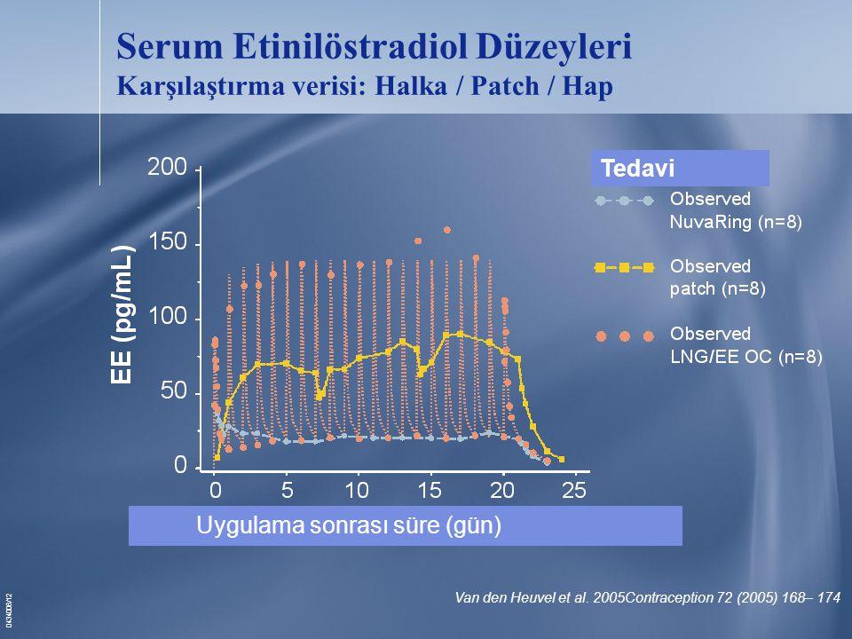 0434006/12 Serum Etinilöstradiol Düzeyleri Karşılaştırma verisi: Halka / Patch / Hap Van den Heuvel et al.