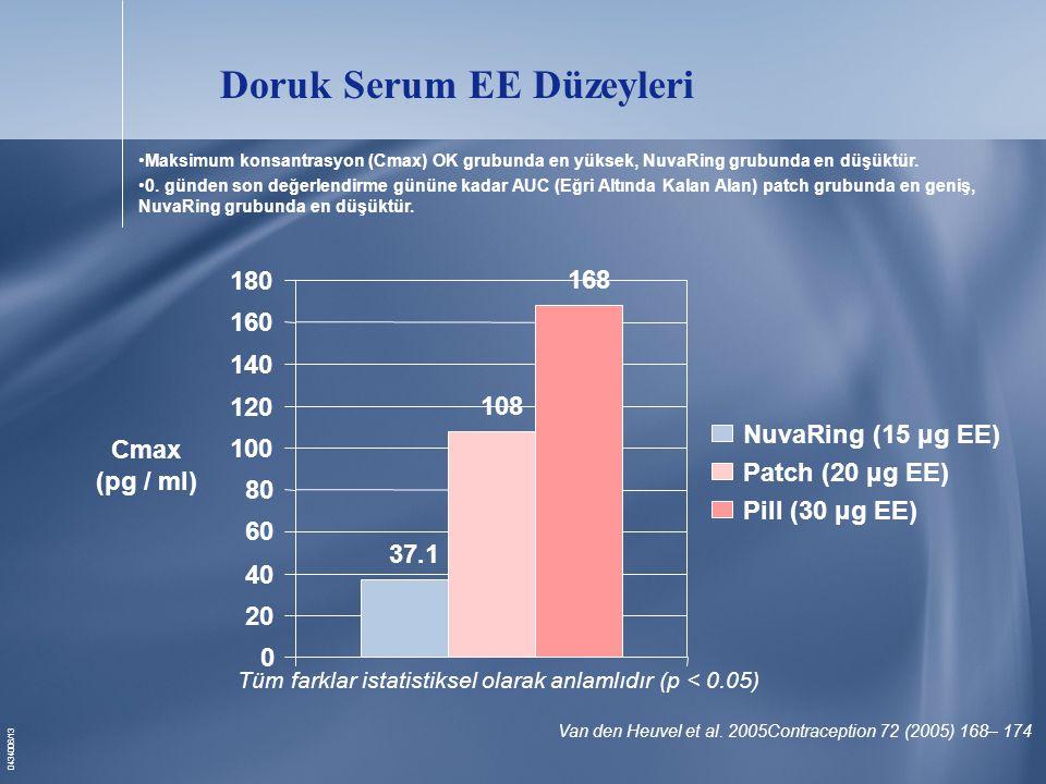 0434006/13 Doruk Serum EE Düzeyleri Tüm farklar istatistiksel olarak anlamlıdır (p < 0.05) 37.1 108 168 0 20 40 60 80 100 120 140 160 180 Cmax (pg / ml) NuvaRing (15 μg EE) Patch (20 μg EE) Pill (30 μg EE) Van den Heuvel et al.