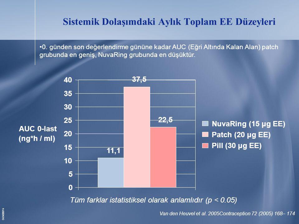 0434006/14 Sistemik Dolaşımdaki Aylık Toplam EE Düzeyleri Tüm farklar istatistiksel olarak anlamlıdır (p < 0.05) 11,1 37,5 22,5 0 5 10 15 20 25 30 35 40 AUC 0-last (ng*h / ml) NuvaRing (15 μg EE) Patch (20 μg EE) Pill (30 μg EE) Van den Heuvel et al.