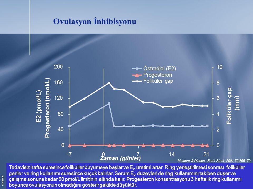 0434006/15 Ovulasyon İnhibisyonu Mulders & Dieben, Fertil Steril, 2001;75:865–70 0 40 80 120 160 200 -7071421 Time (days) E2 (pmol/L) Progesteron (nmol/L) 0 2 4 6 8 10 Foliküler çap (mm) Östradiol (E2) Progesteron Foliküler çap Tedavisiz hafta süresince foliküller büyümeye başlar ve E 2 üretimi artar.