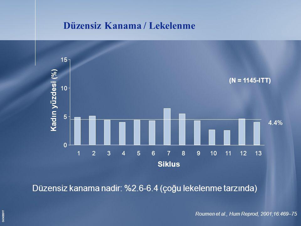 0434006/17 Düzensiz Kanama / Lekelenme Roumen et al., Hum Reprod, 2001;16:469–75 4.4% (N = 1145-ITT) 0 5 10 15 12345678910111213 Siklus Kadın yüzdesi (%) Düzensiz kanama nadir: %2.6-6.4 (çoğu lekelenme tarzında)