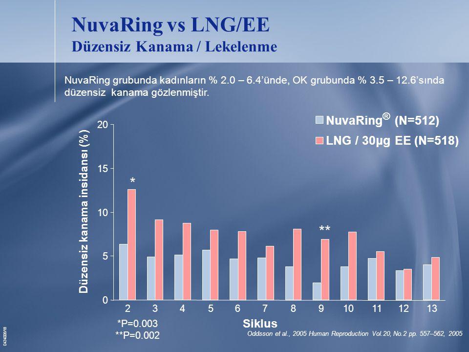 0434006/18 NuvaRing vs LNG/EE Düzensiz Kanama / Lekelenme Oddsson et al., 2005 Human Reproduction Vol.20, No.2 pp.