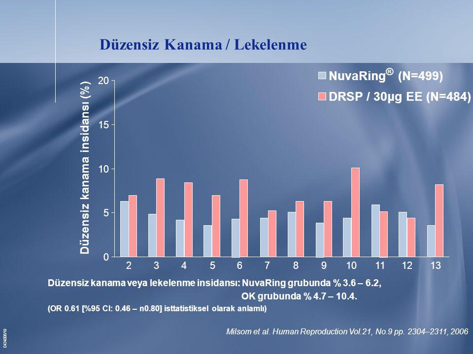 0434006/19 Düzensiz Kanama / Lekelenme NuvaRing ® (N=499) DRSP / 30μg EE (N=484) 0 5 10 15 20 Düzensiz kanama insidansı (%) 2 345679810111213 Milsom et al.