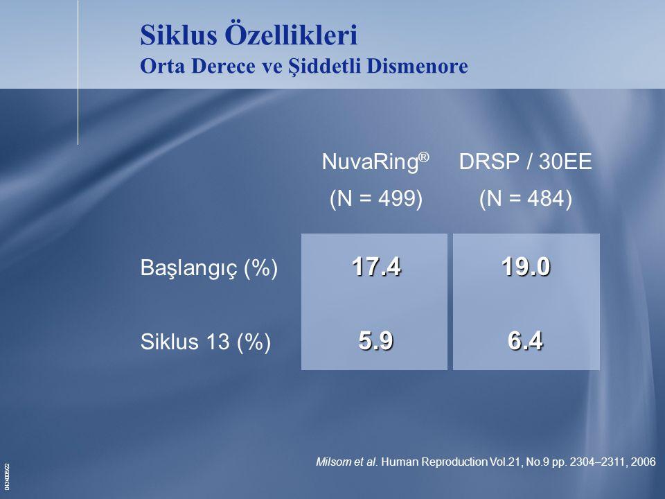 0434006/22 Siklus Özellikleri Orta Derece ve Şiddetli Dismenore NuvaRing ® DRSP / 30EE (N = 499)(N = 484) 17.419.0 Başlangıç (%) 17.419.0 5.96.4 Siklus 13 (%) 5.96.4 Milsom et al.