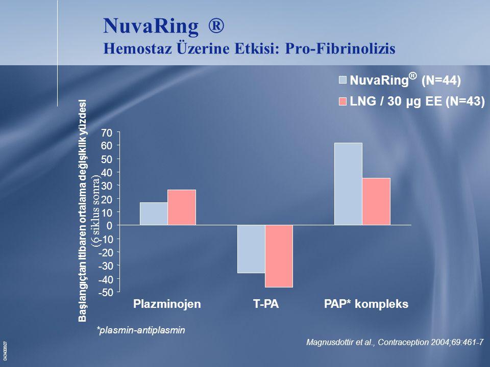 0434006/27 PlazminojenT-PAPAP* kompleks Magnusdottir et al., Contraception 2004;69:461-7 NuvaRing ® (N=44) LNG / 30 μg EE (N=43) NuvaRing ® Hemostaz Üzerine Etkisi: Pro-Fibrinolizis -50 -40 -30 -20 -10 0 10 20 30 40 50 60 70 Başlangıçtan itibaren ortalama değişiklik yüzdesi (6 siklus sonra) *plasmin-antiplasmin