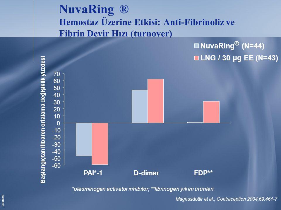 0434006/28 PAI*-1D-dimerFDP** NuvaRing ® Hemostaz Üzerine Etkisi: Anti-Fibrinoliz ve Fibrin Devir Hızı (turnover) Magnusdottir et al., Contraception 2004;69:461-7 -60 -50 -40 -30 -20 -10 0 10 20 30 40 50 60 70 Başlangıçtan itibaren ortalama değişiklik yüzdesi NuvaRing ® (N=44) LNG / 30 μg EE (N=43) *plasminogen activator inhibitor; **fibrinogen yıkım ürünleri.