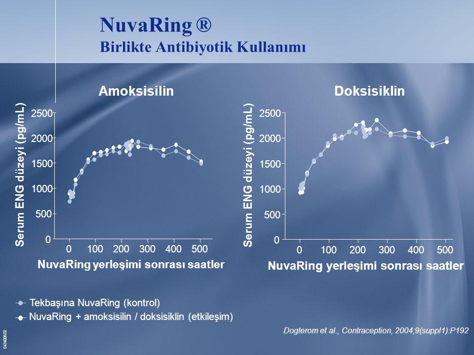 0434006/32 AmoksisilinDoksisiklin 0100200300400500 0 1000 1500 2000 2500 NuvaRing yerleşimi sonrası saatler Serum ENG düzeyi (pg/mL) 0100200300400500 0 1000 1500 2000 2500 NuvaRing yerleşimi sonrası saatler Serum ENG düzeyi (pg/mL) Tekbaşına NuvaRing (kontrol) NuvaRing + amoksisilin / doksisiklin (etkileşim) NuvaRing ® Birlikte Antibiyotik Kullanımı Dogterom et al., Contraception, 2004;9(suppl1):P192