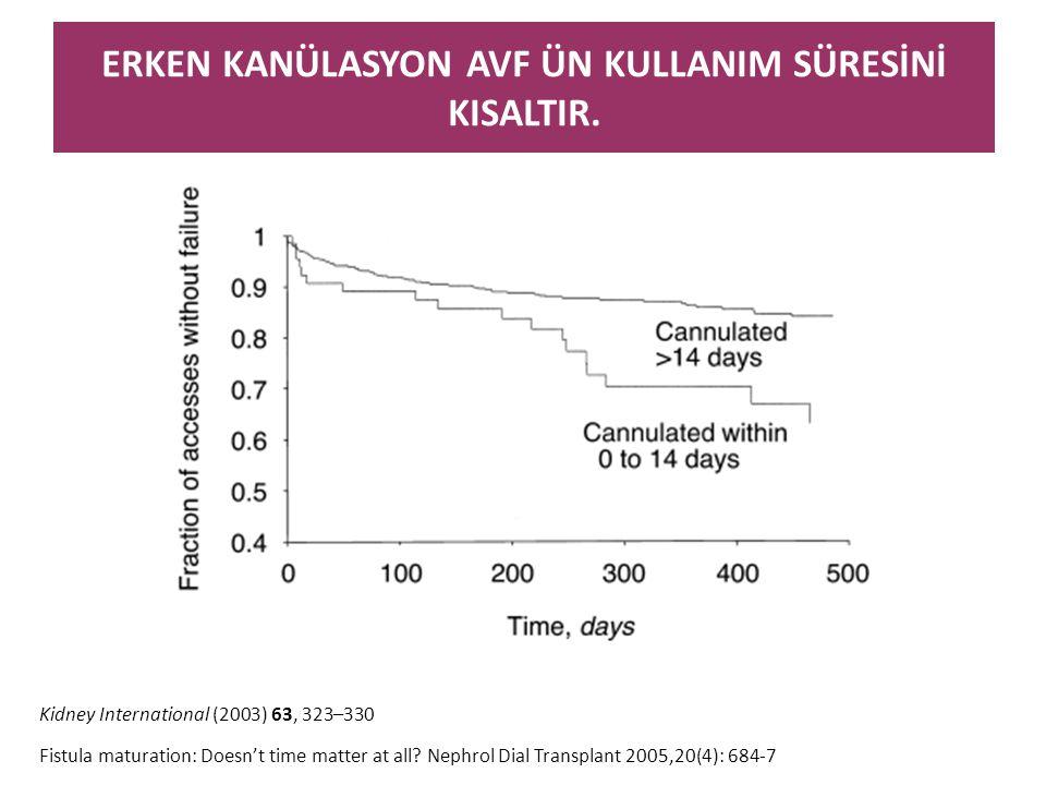 ERKEN KANÜLASYON AVF ÜN KULLANIM SÜRESİNİ KISALTIR. Kidney International (2003) 63, 323–330 Fistula maturation: Doesn't time matter at all? Nephrol Di