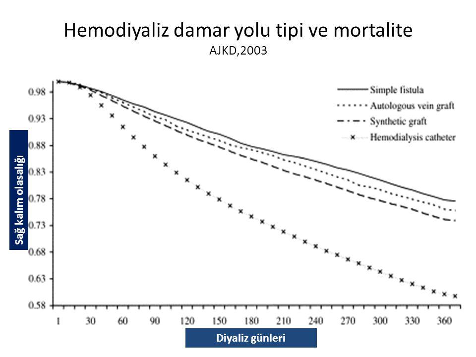 Hemodiyaliz damar yolu tipi ve mortalite AJKD,2003 Sağ kalım olasalığı Diyaliz günleri