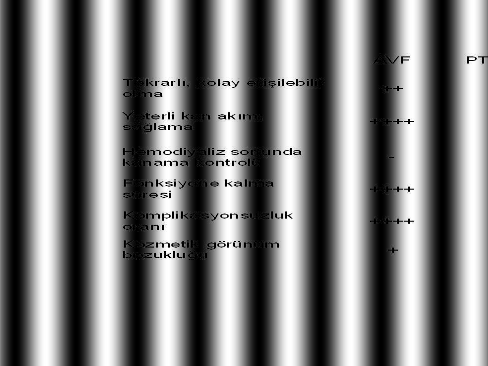 HASTAYA UYGUN, UZUN ÖMÜRLÜ DAMAR YOLU SAĞLANMASI 2.