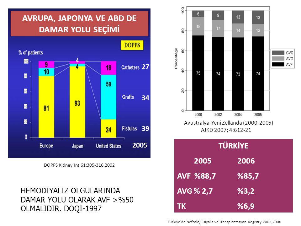 AVRUPA, JAPONYA VE ABD DE DAMAR YOLU SEÇİMİ TÜRKİYE 20052006 AVF %88,7%85,7 AVG % 2,7%3,2 TK%6,9 DOPPS Kidney Int 61:305-316,2002 Türkiye'de Nefroloji