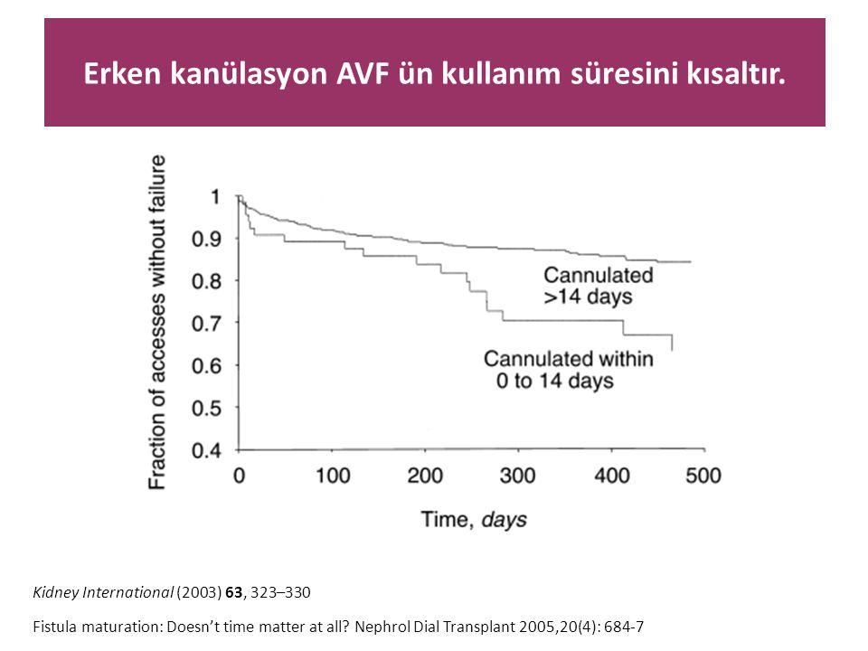 Erken kanülasyon AVF ün kullanım süresini kısaltır. Kidney International (2003) 63, 323–330 Fistula maturation: Doesn't time matter at all? Nephrol Di