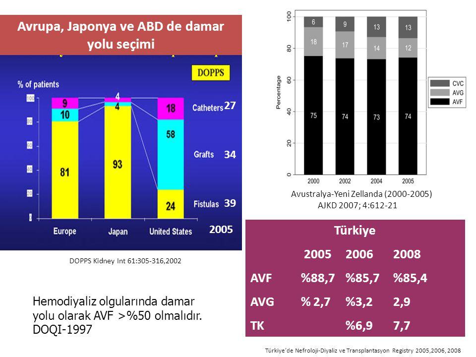 Avrupa, Japonya ve ABD de damar yolu seçimi Türkiye 200520062008 AVF %88,7%85,7%85,4 AVG % 2,7%3,22,9 TK%6,97,7 DOPPS Kidney Int 61:305-316,2002 Türki