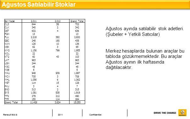 Renault MAIS2011Confidential Ağustos Satılabilir Stoklar Scl Model2,0112,012Grand Total CL364458702 CLK3402342 DST6324636 FGN13 FLU2,2183822,600 GSC24